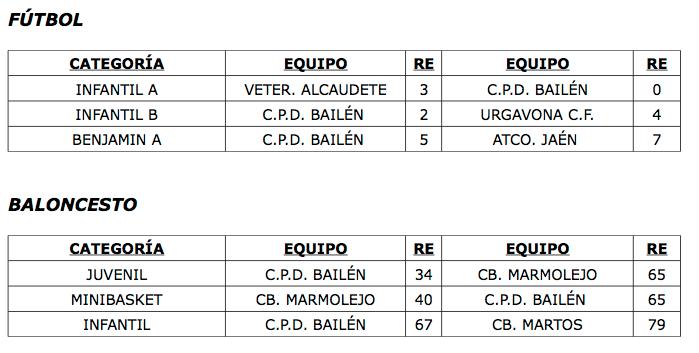 resultados de fútbol y baloncesto CEPD Bailen