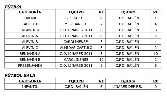 resultados cpd bailen 25 y 26 abril 2015